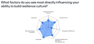 What factors do you see most directly influencing your ability to build resilience culture?