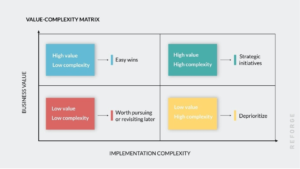 Value-complex matrix: business value and global operational resilience