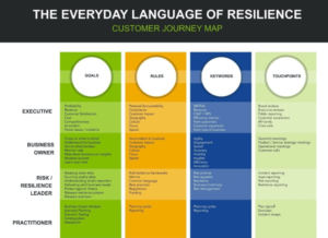 The everday language of resilience: customer journey map