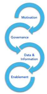 Beginner risk management: Motivation, Governance, Data & Information, and Enablement