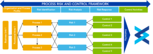Process Risk And Control Framework