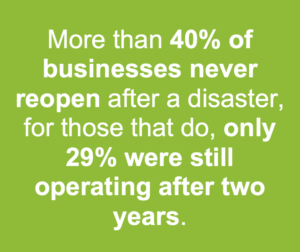More than 40% of businesses never reopen after a disaster, for those that do, only 29% were still operating after 2 years.