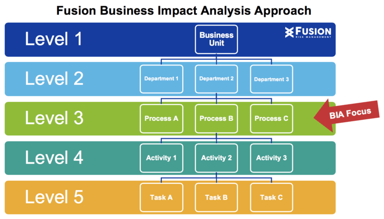 Fusion business impact analysis approach, BIA focus on level 3: processes