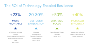 The ROI of Technology-Enabled Resilience