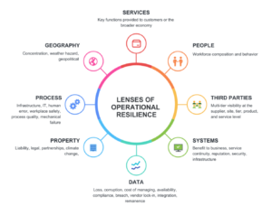Lenses of Operational Resilience