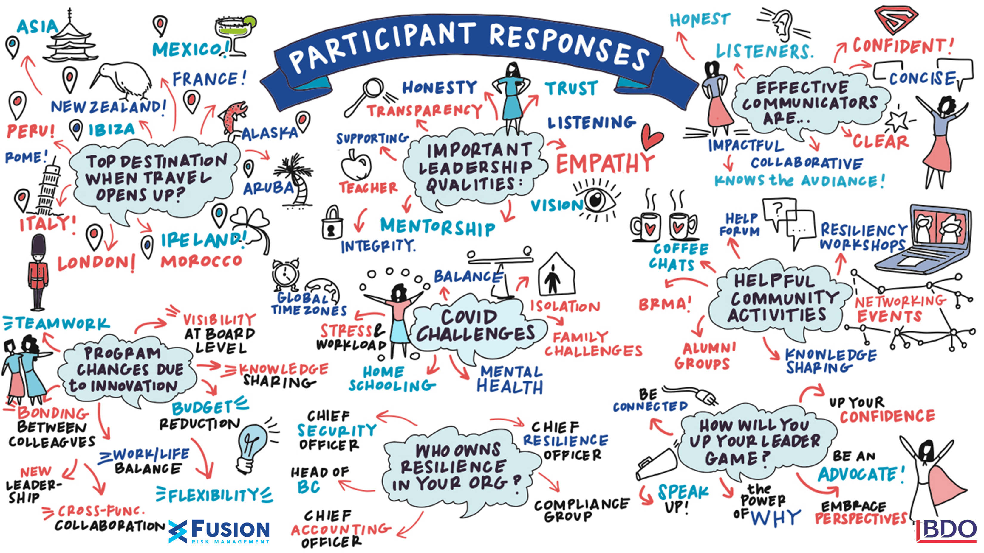 Women in Resilience Participant Responses