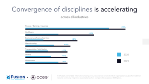 Convergence of disciplines is accelerating across all industries