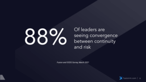 88% Of leaders are seeing convergence between continuity and risk Fusion and OCEG Survey, March 2021