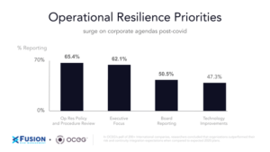 Operational Resilience Priorities surge on corporate agendas post-covid