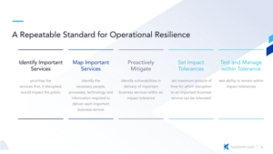 A Repeatable Standard for Operational Resilience