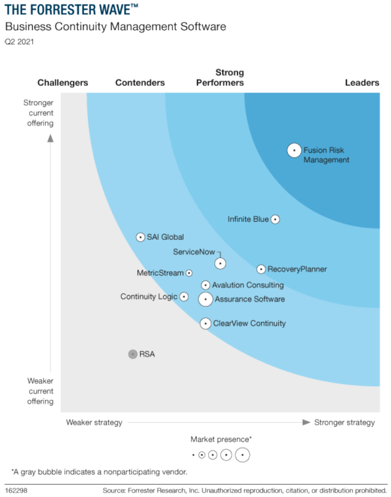 forrester wave for business continuity 2021