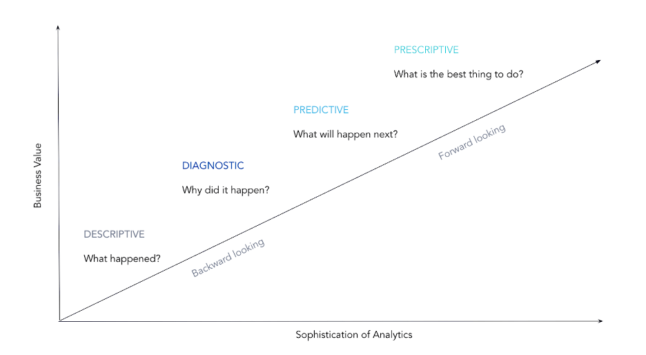 Maturity model: sophistication of analytics vs business value