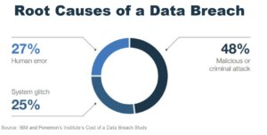The Evolving Security Landscape: Root Causes of Data Breach