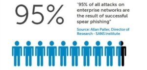 The Evolving Security Landscape: 95% of all attacks on enterprise networks are the result of successful speak fishing